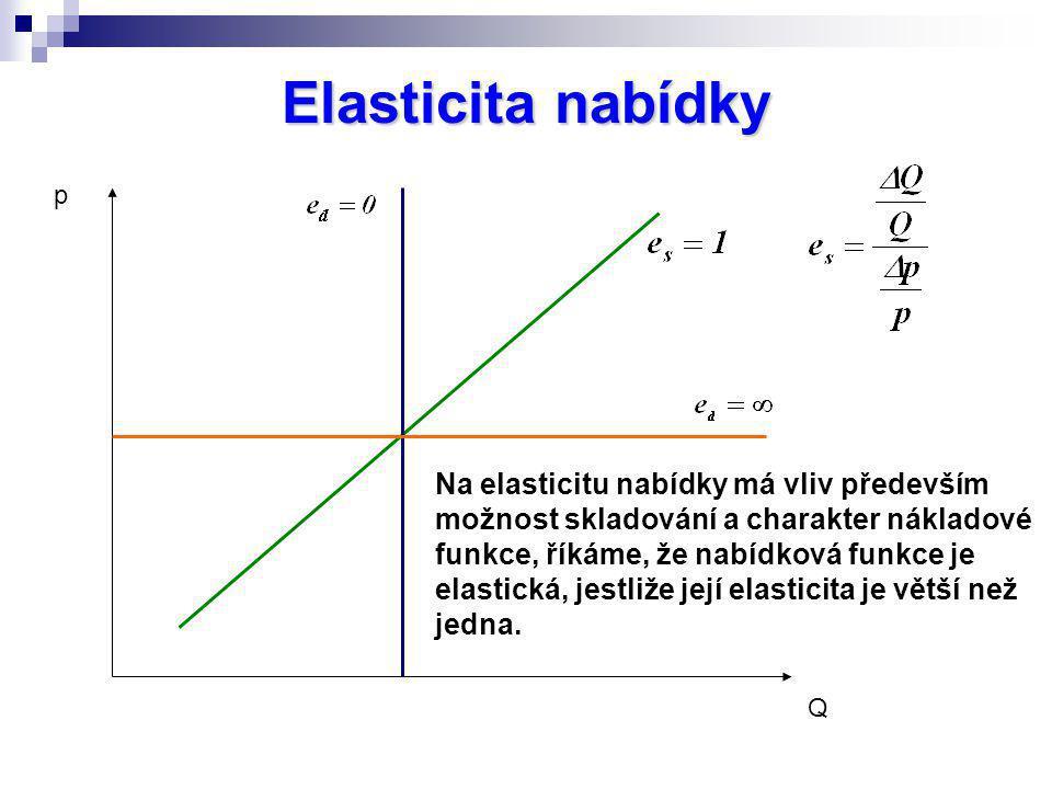 Elasticita nabídky p.