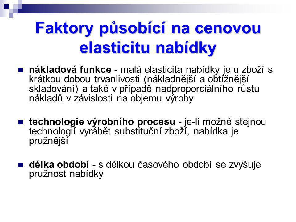 Faktory působící na cenovou elasticitu nabídky