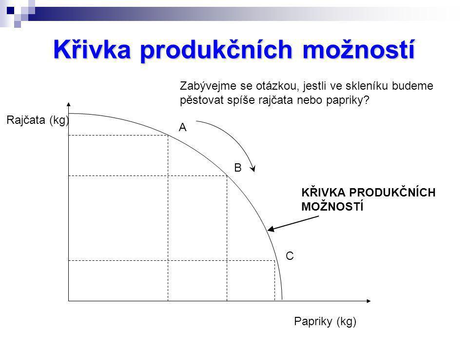 Křivka produkčních možností