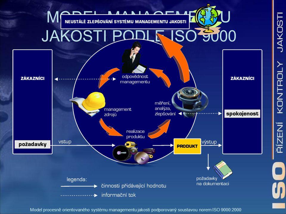 MODEL MANAGEMENTU JAKOSTI PODLE ISO 9000