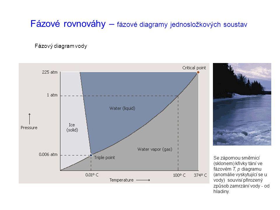 Fázové rovnováhy – fázové diagramy jednosložkových soustav
