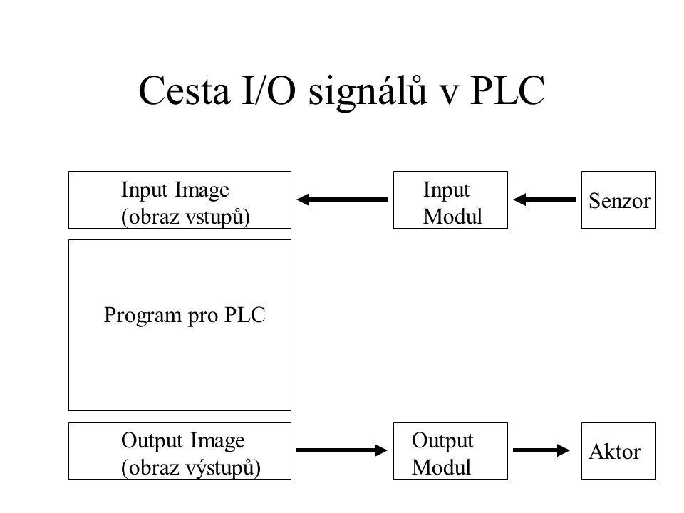 Cesta I/O signálů v PLC Input Image (obraz vstupů) Input Modul Senzor