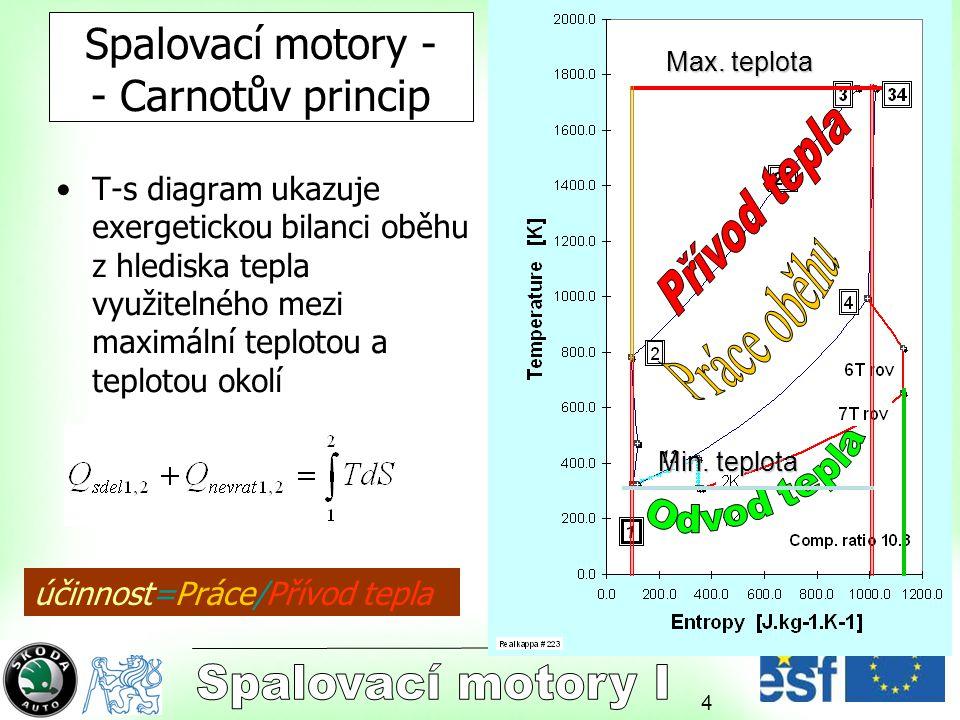 Spalovací motory - - Carnotův princip