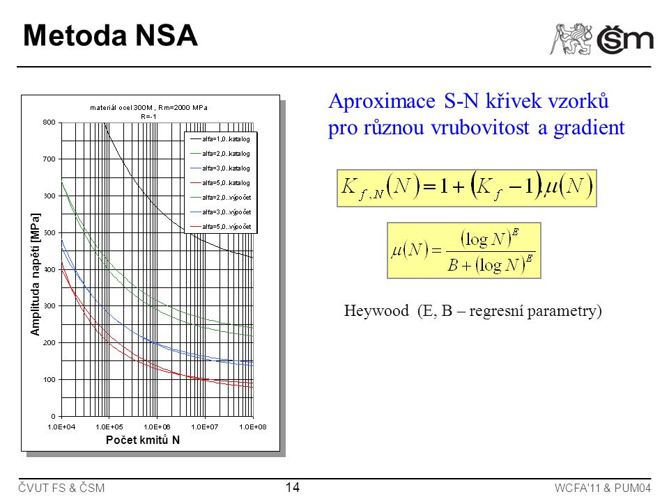 Metoda NSA Aproximace S-N křivek vzorků