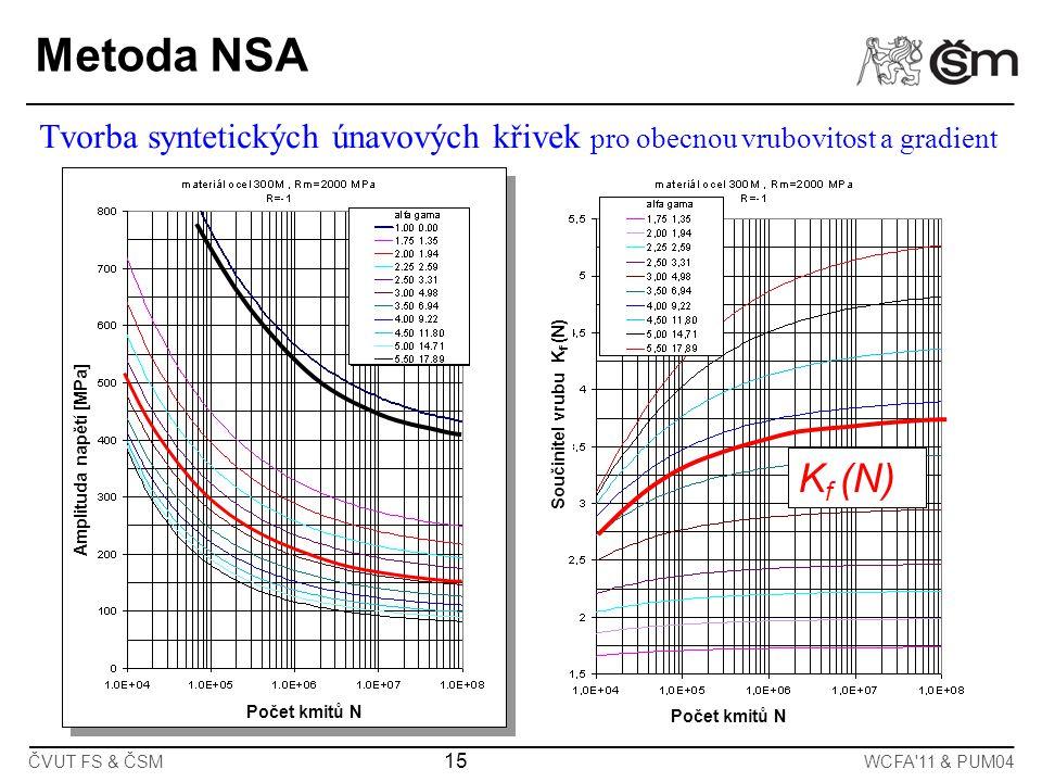 Metoda NSA Tvorba syntetických únavových křivek pro obecnou vrubovitost a gradient. Součinitel vrubu Kf (N)