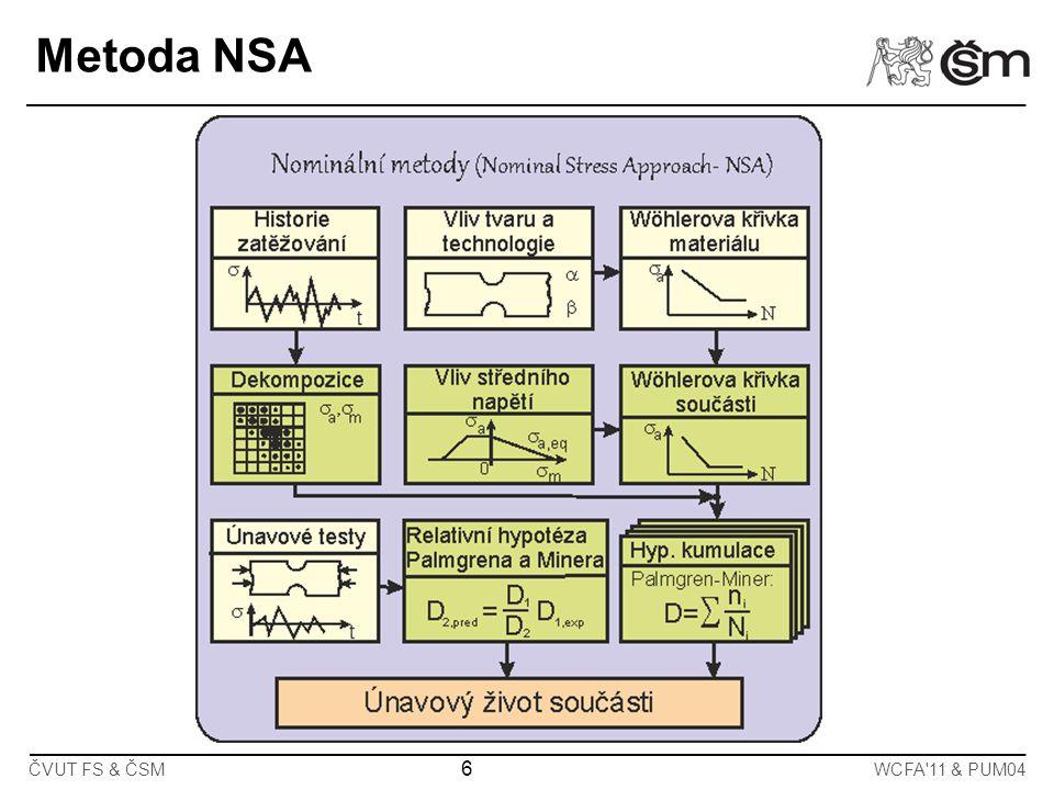 Metoda NSA ČVUT FS & ČSM WCFA 11 & PUM04