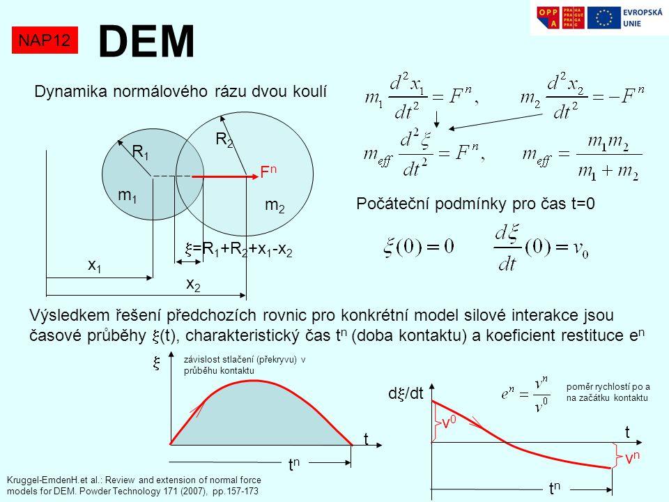 DEM NAP12 Dynamika normálového rázu dvou koulí R2 R1 Fn m1 m2