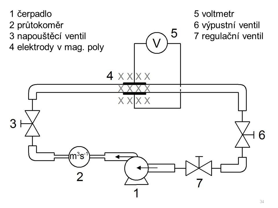 1 čerpadlo 2 průtokoměr. 3 napouštěcí ventil. 4 elektrody v mag. poly. 5 voltmetr. 6 výpustní ventil.