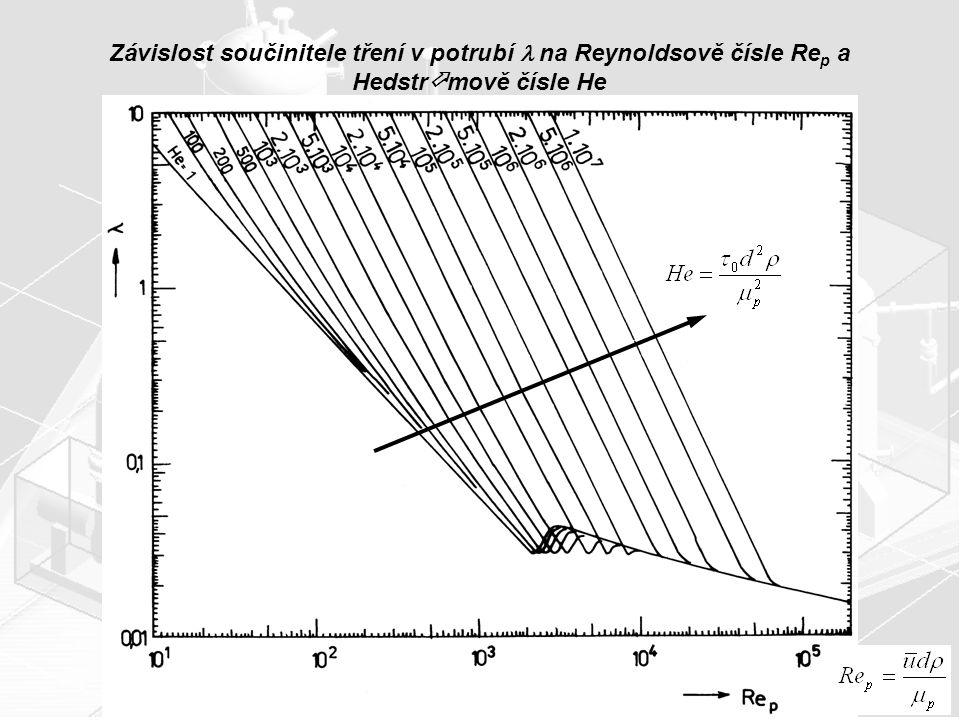 Závislost součinitele tření v potrubí  na Reynoldsově čísle Rep a Hedstrmově čísle He