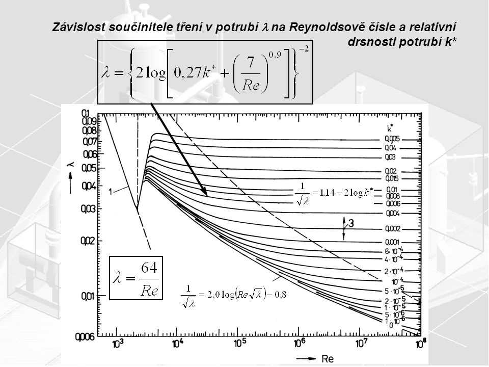 Závislost součinitele tření v potrubí  na Reynoldsově čísle a relativní drsnosti potrubí k*