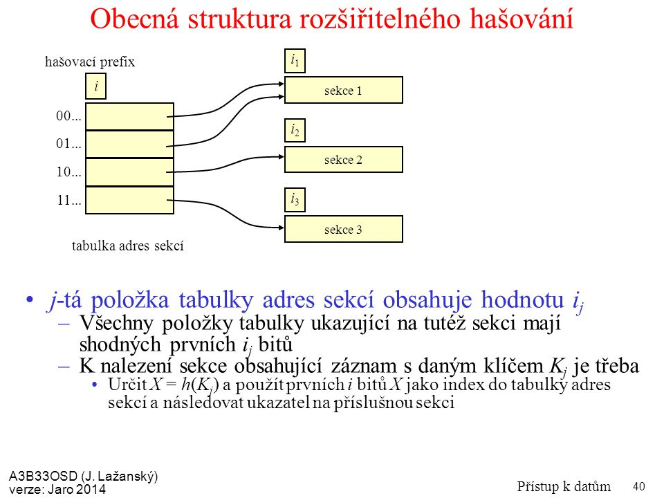 Obecná struktura rozšiřitelného hašování