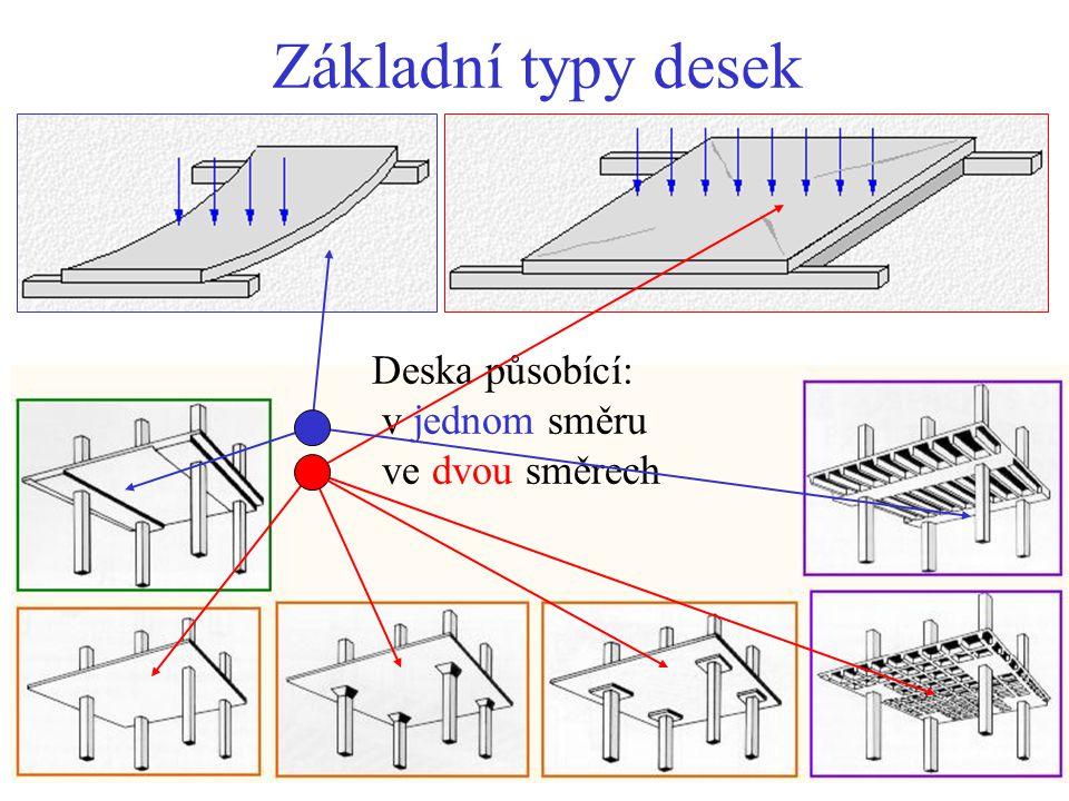 Základní typy desek Deska působící: v jednom směru ve dvou směrech