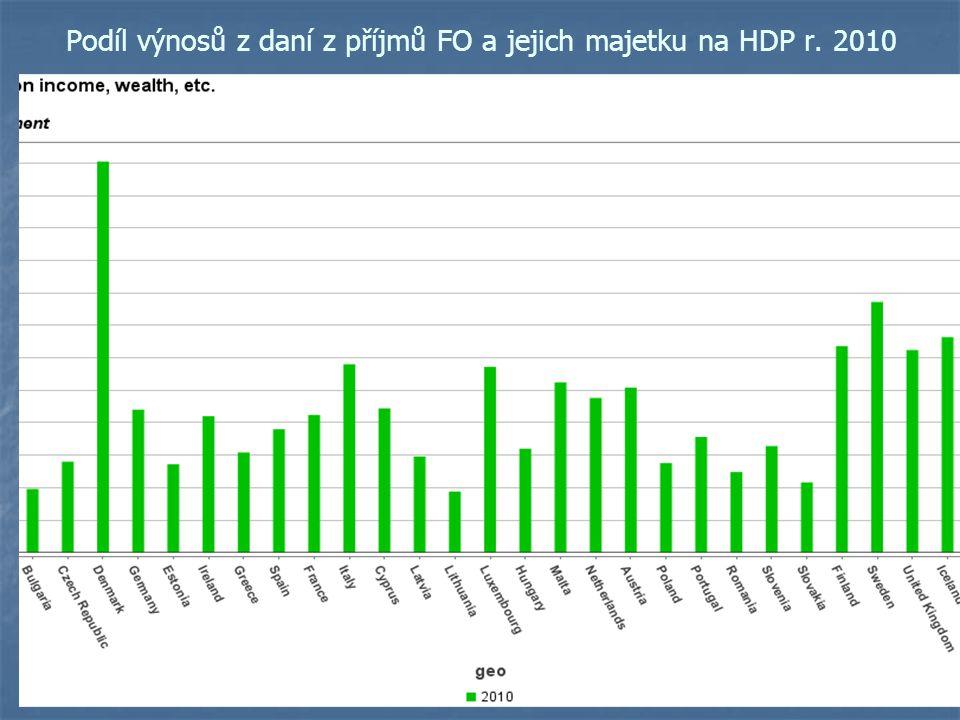 Podíl výnosů z daní z příjmů FO a jejich majetku na HDP r. 2010