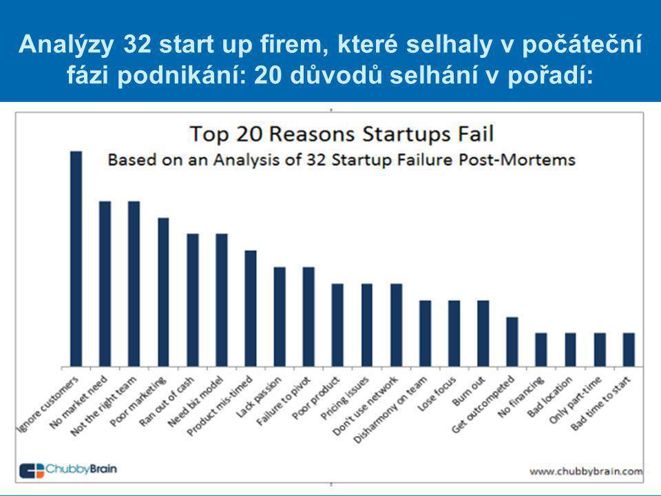 Analýzy 32 start up firem, které selhaly v počáteční fázi podnikání: 20 důvodů selhání v pořadí: