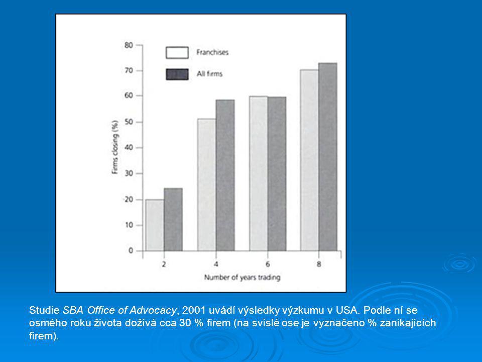 Studie SBA Office of Advocacy, 2001 uvádí výsledky výzkumu v USA