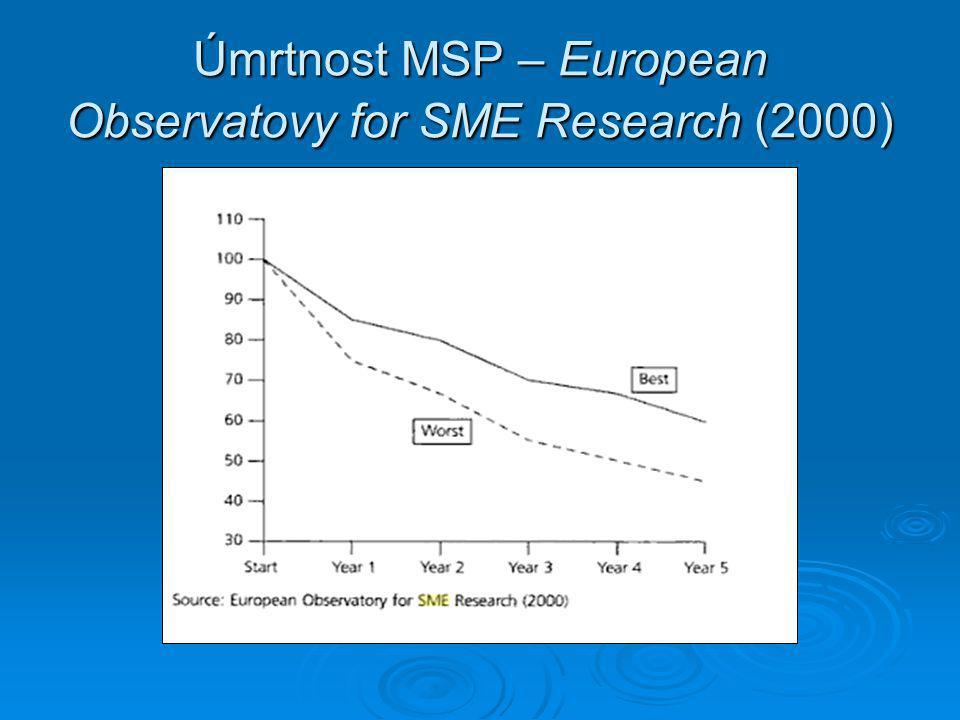 Úmrtnost MSP – European Observatovy for SME Research (2000)