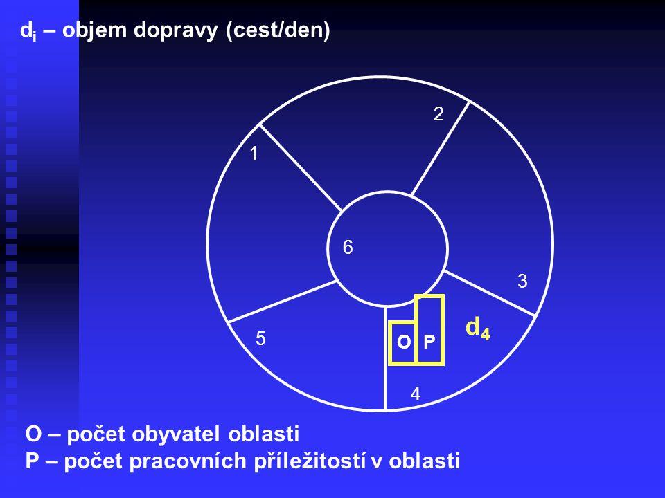 d4 di – objem dopravy (cest/den) O – počet obyvatel oblasti