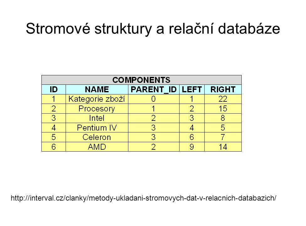 Stromové struktury a relační databáze