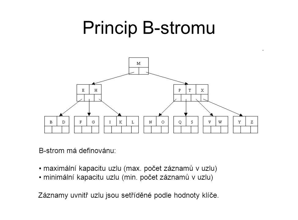 Princip B-stromu B-strom má definovánu: