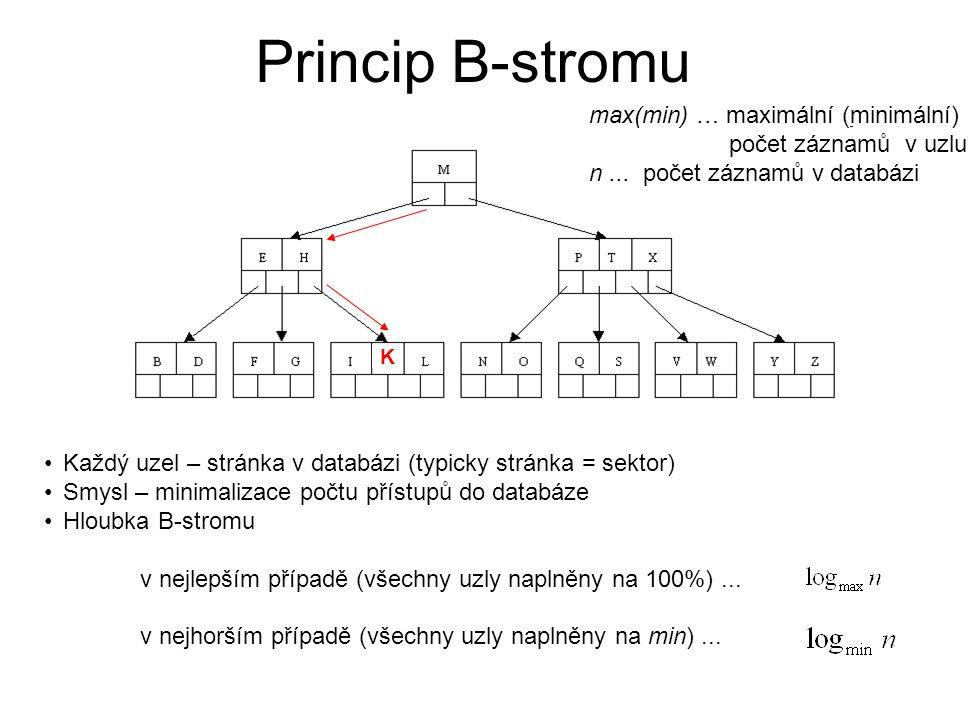Princip B-stromu max(min) … maximální (minimální) počet záznamů v uzlu