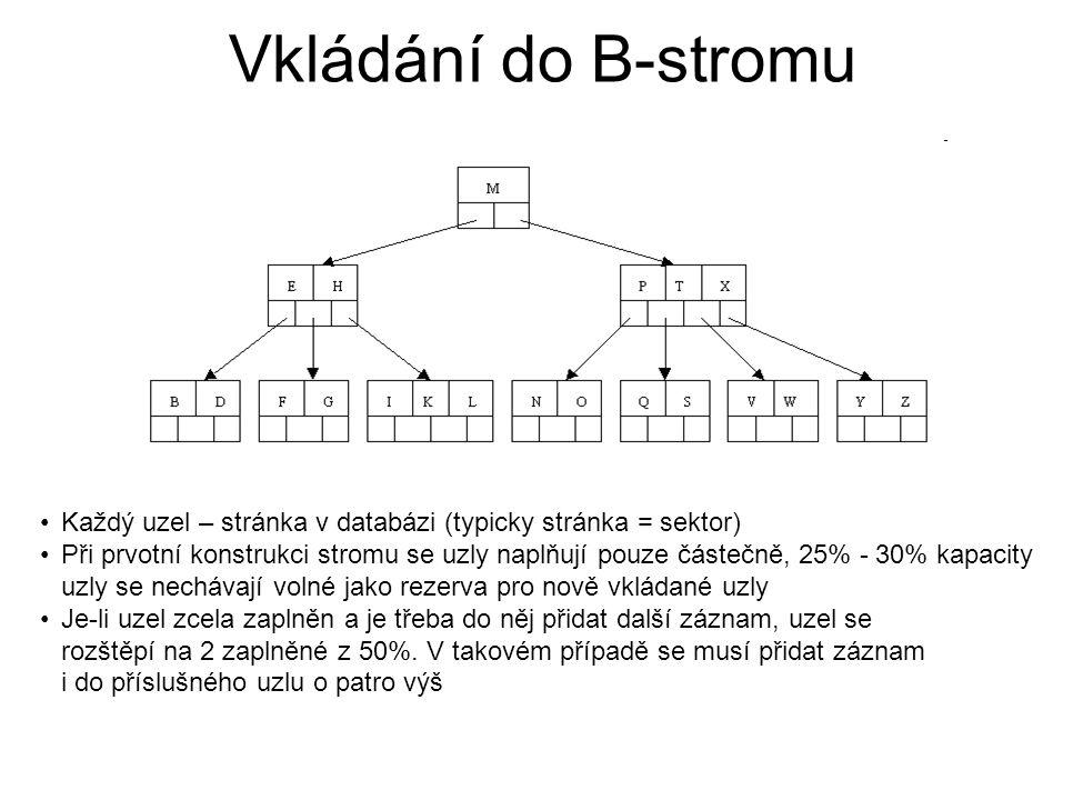 Vkládání do B-stromu Každý uzel – stránka v databázi (typicky stránka = sektor)