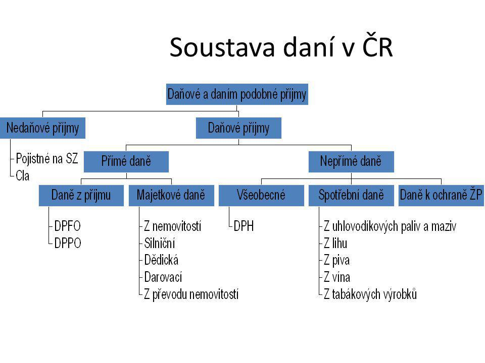 Soustava daní v ČR Nedaňové příjmy: nejsou v nich poplatky, ty stojí zvlášť