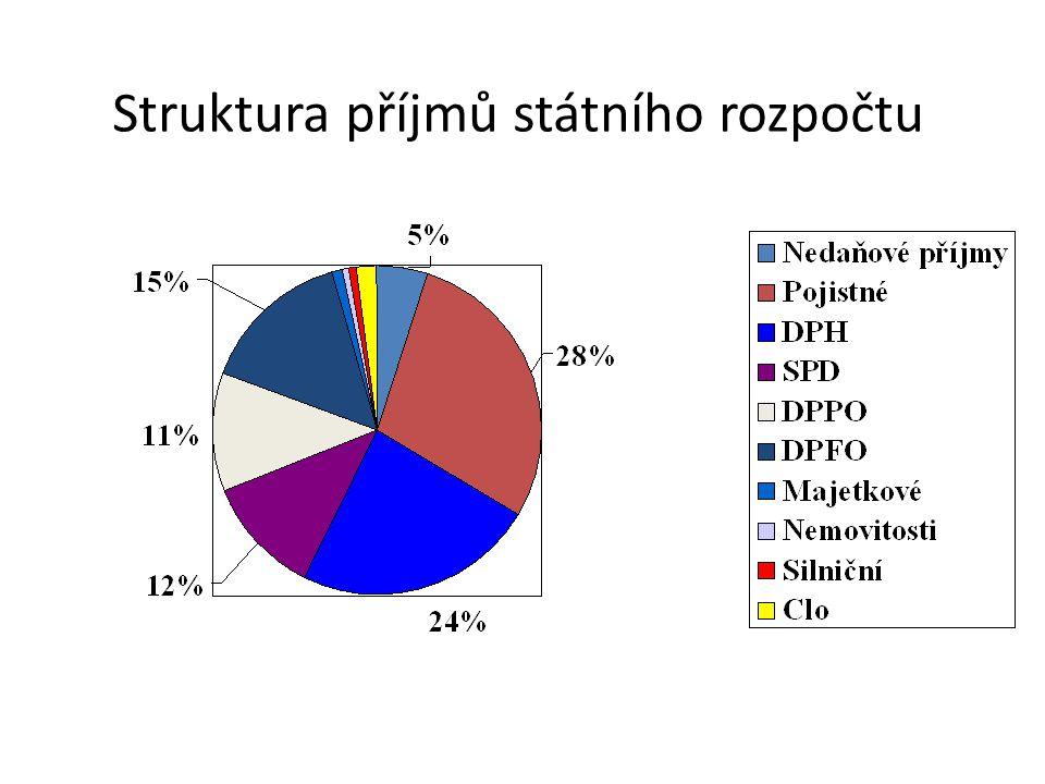 Struktura příjmů státního rozpočtu