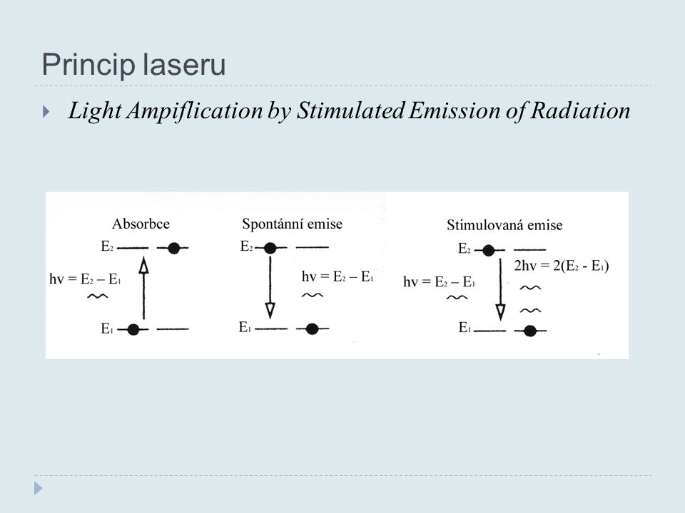 Princip laseru Light Ampiflication by Stimulated Emission of Radiation