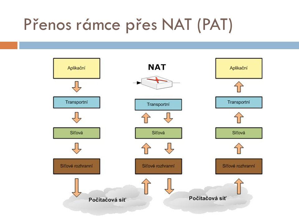 Přenos rámce přes NAT (PAT)