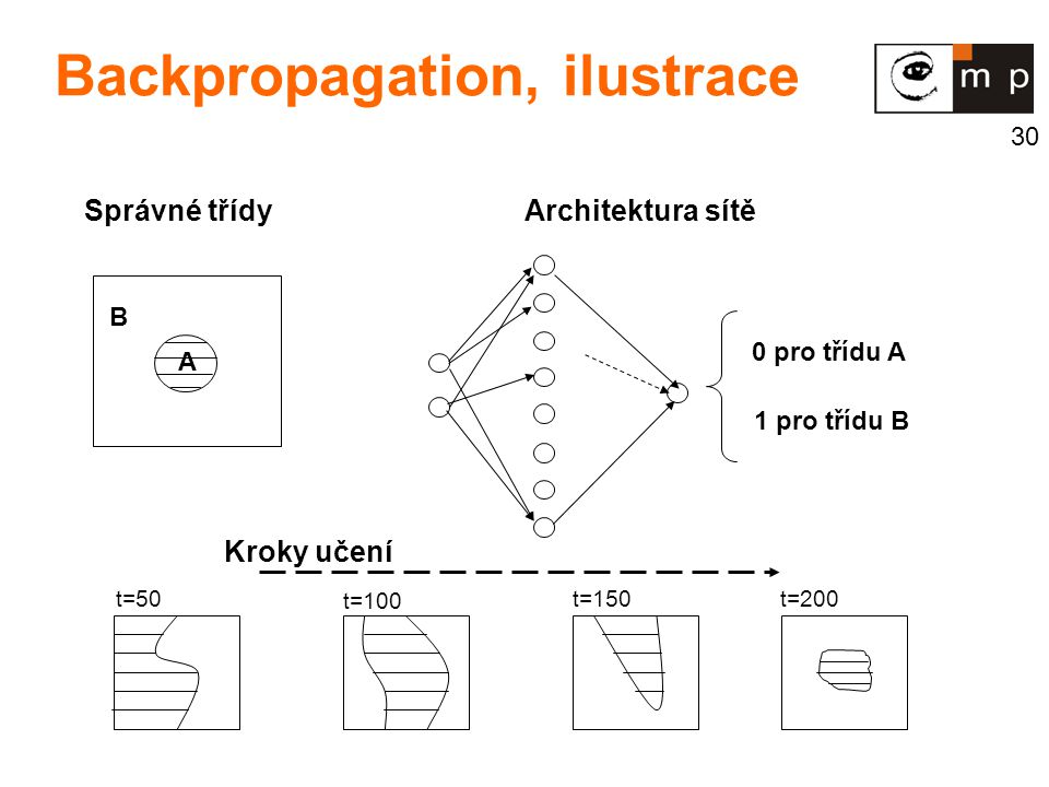 Backpropagation, ilustrace