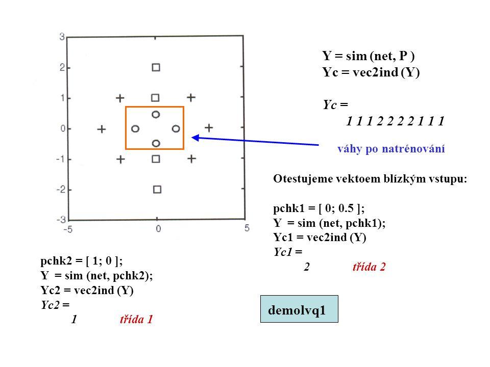 Y = sim (net, P ) Yc = vec2ind (Y) Yc = 1 1 1 2 2 2 2 1 1 1 demolvq1
