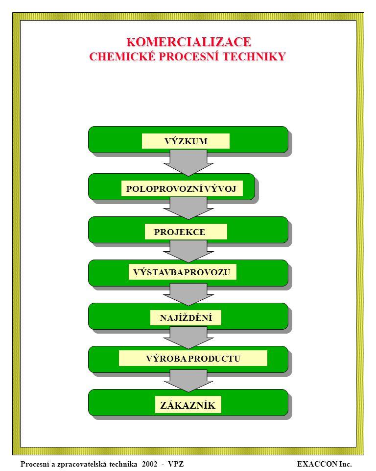 KOMERCIALIZACE CHEMICKÉ PROCESNÍ TECHNIKY