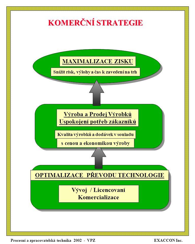 KOMERČNÍ STRATEGIE MAXIMALIZACE ZISKU Výroba a Prodej Výrobků