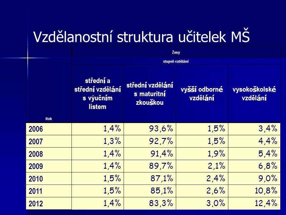 Vzdělanostní struktura učitelek MŠ