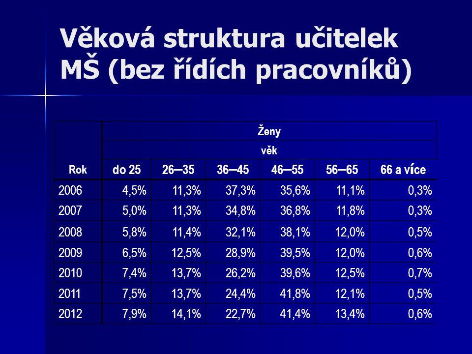 Věková struktura učitelek MŠ (bez řídích pracovníků)