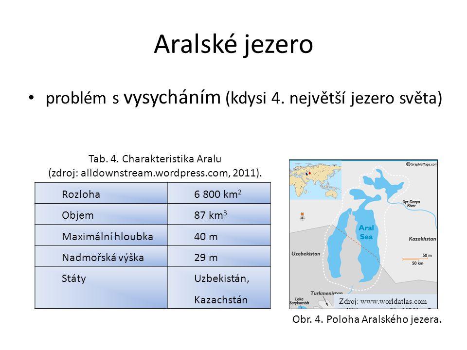 Aralské jezero problém s vysycháním (kdysi 4. největší jezero světa)