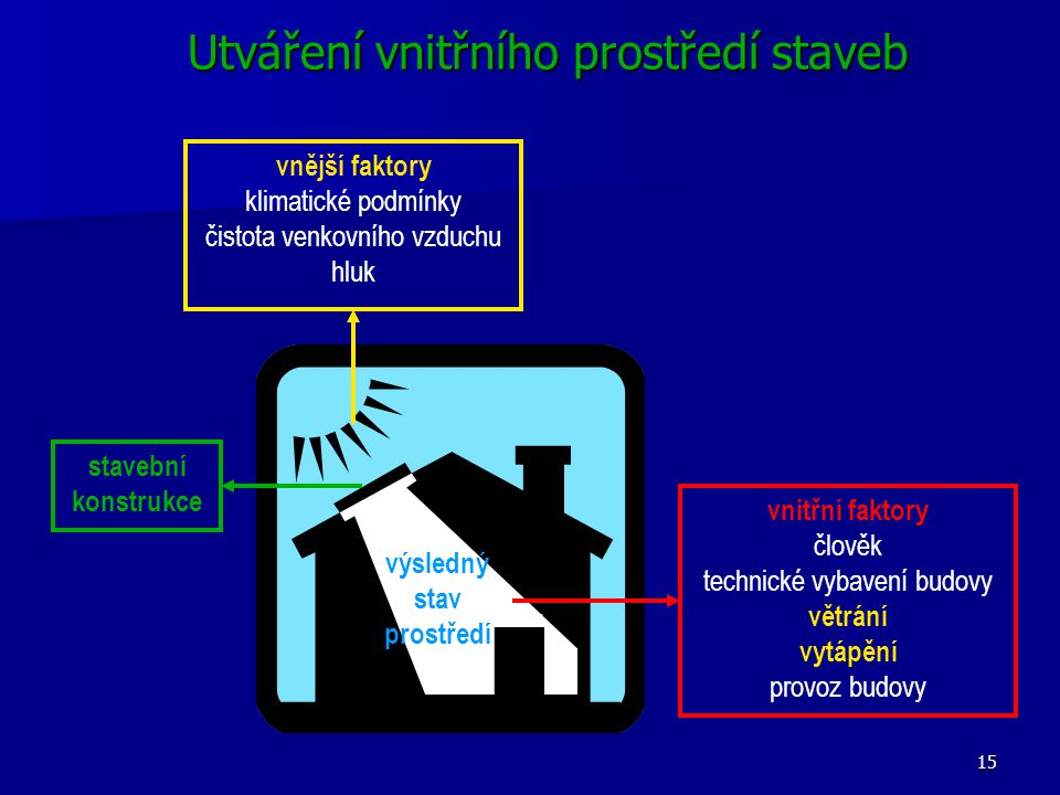 Utváření vnitřního prostředí staveb