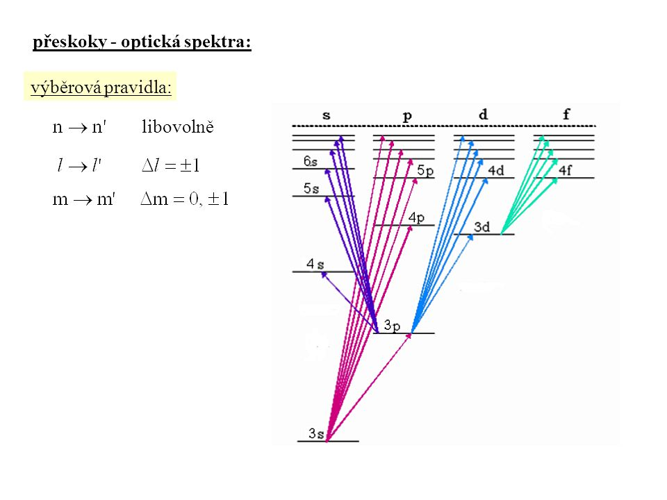 přeskoky - optická spektra: