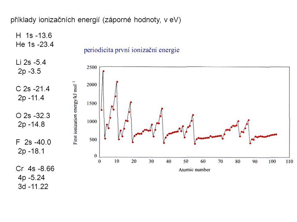příklady ionizačních energií (záporné hodnoty, v eV)