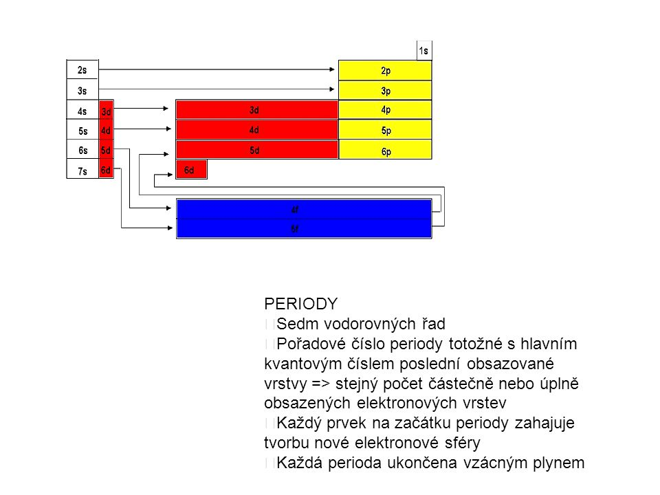 Pořadové číslo periody totožné s hlavním