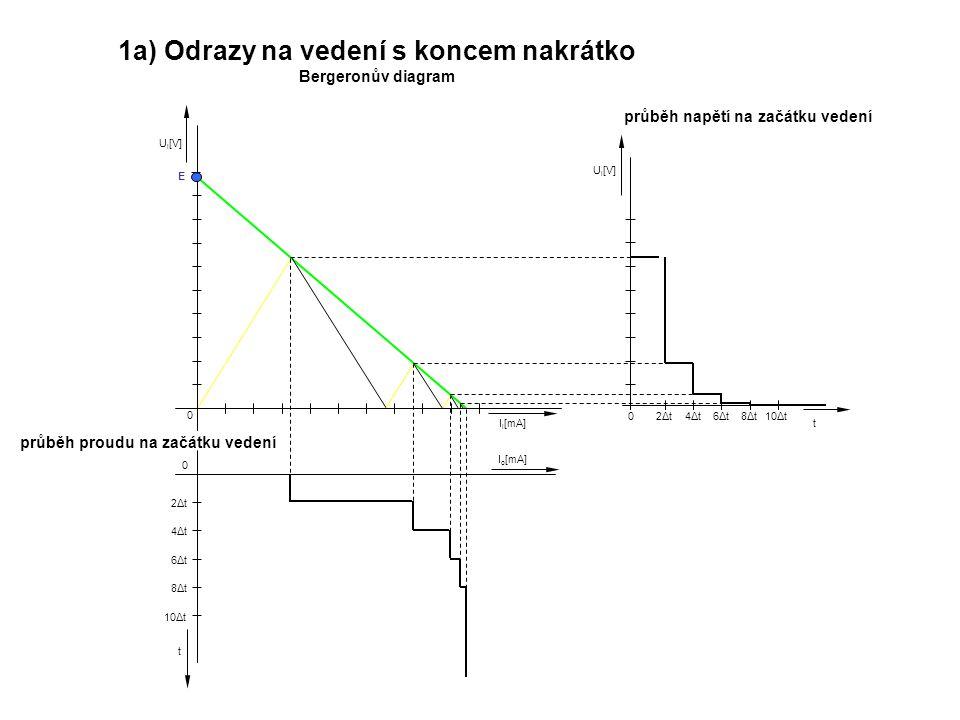 1a) Odrazy na vedení s koncem nakrátko Bergeronův diagram