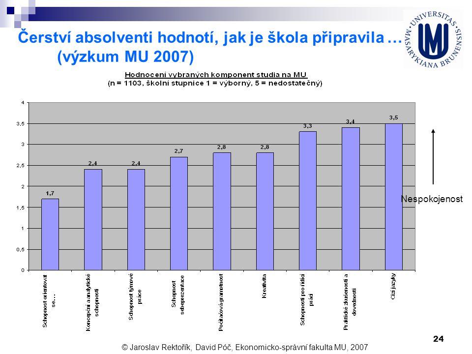 Čerství absolventi hodnotí, jak je škola připravila … (výzkum MU 2007)