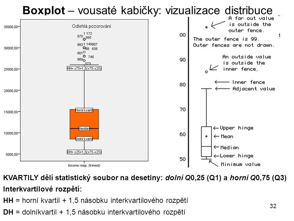 Boxplot – vousaté kabičky: vizualizace distribuce