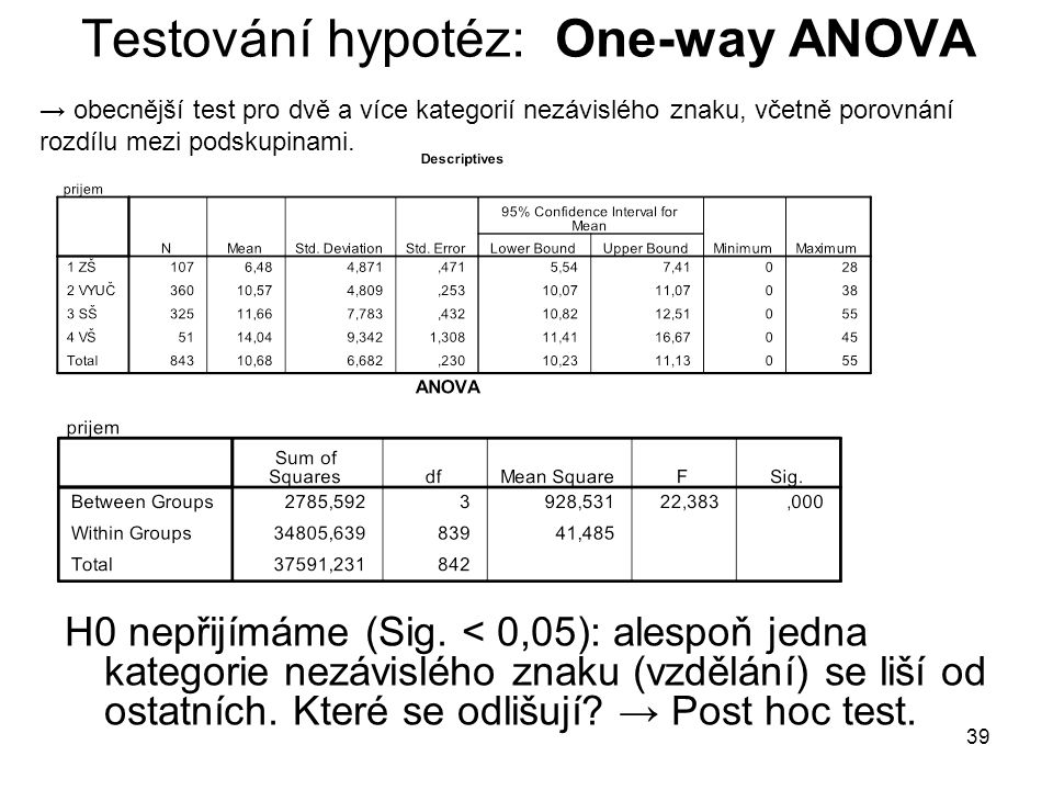 Testování hypotéz: One-way ANOVA