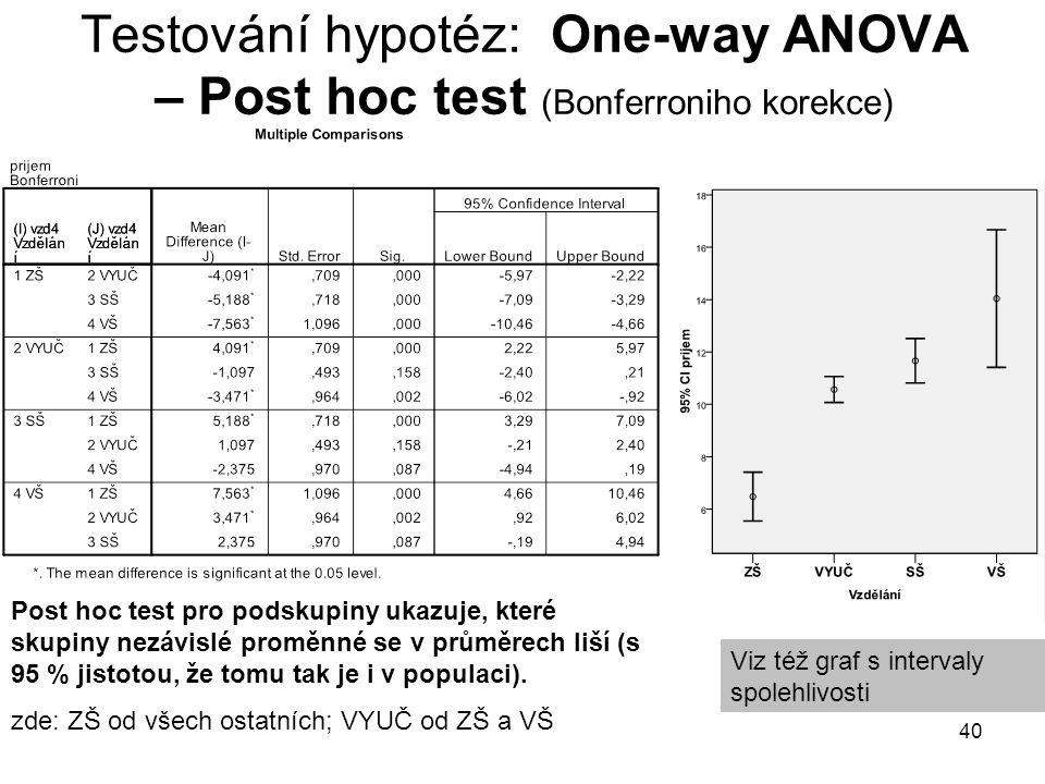 Testování hypotéz: One-way ANOVA – Post hoc test (Bonferroniho korekce)