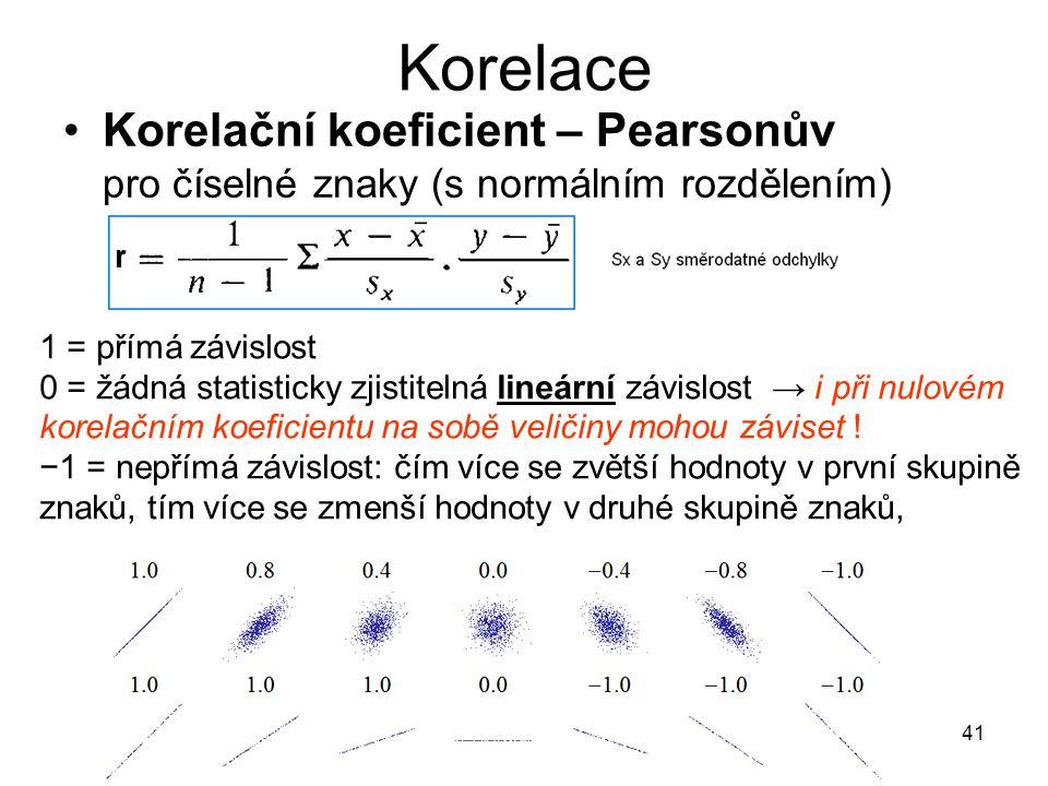 Korelace Korelační koeficient – Pearsonův pro číselné znaky (s normálním rozdělením) 1 = přímá závislost.