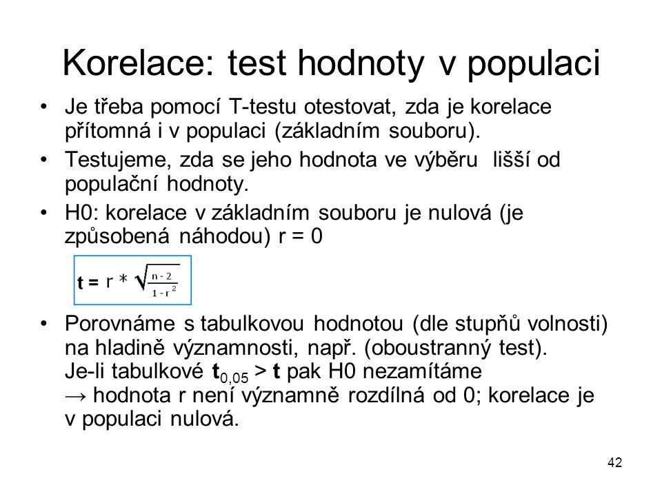 Korelace: test hodnoty v populaci