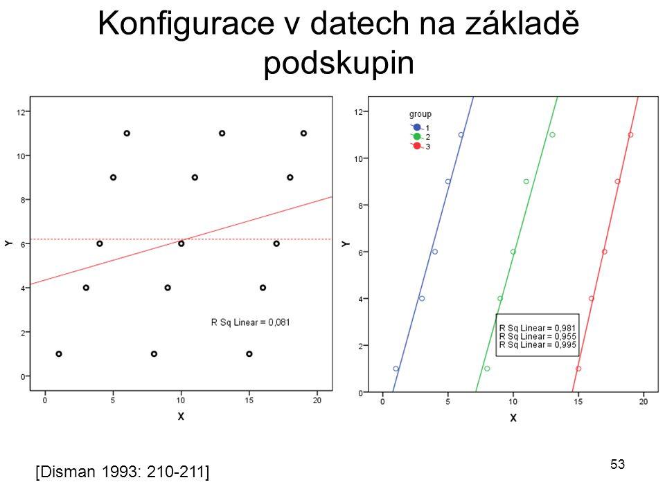 Konfigurace v datech na základě podskupin