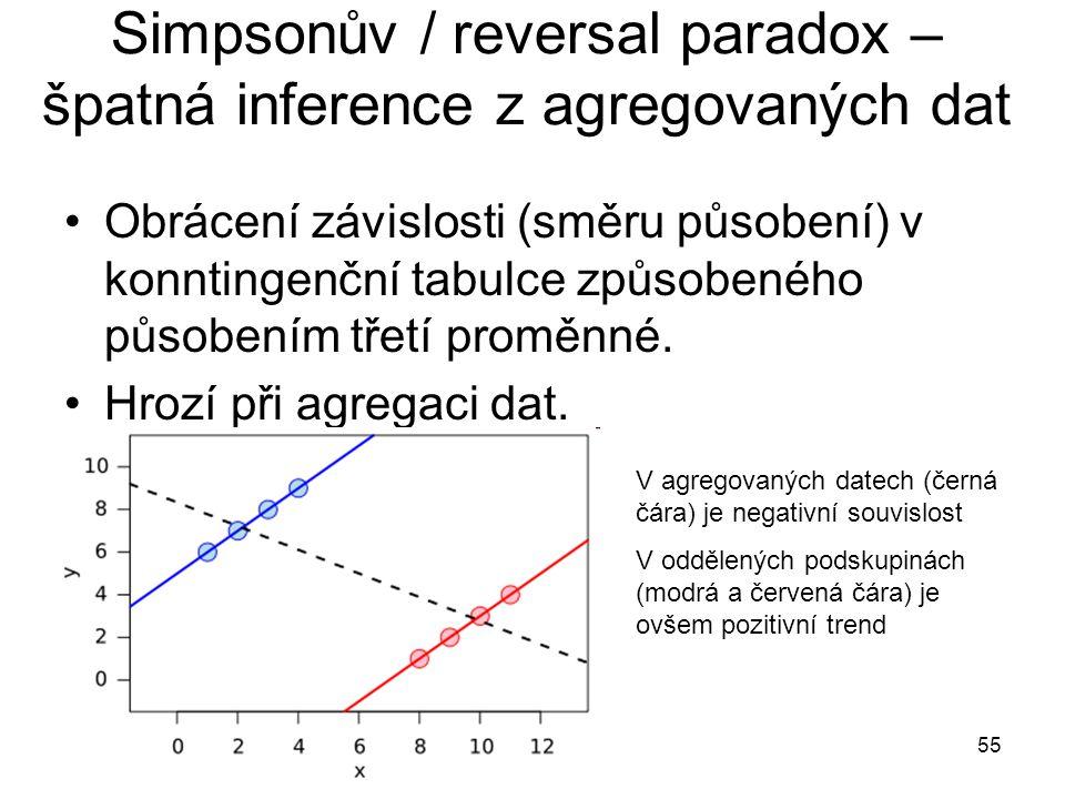 Simpsonův / reversal paradox – špatná inference z agregovaných dat