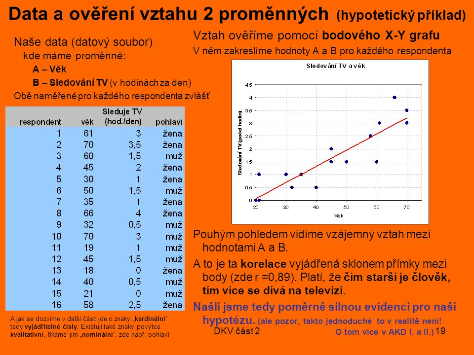 Data a ověření vztahu 2 proměnných (hypotetický příklad)